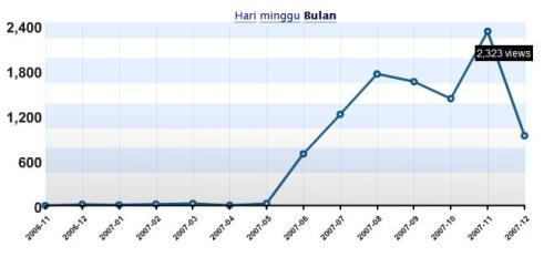 stats-bulan.jpg