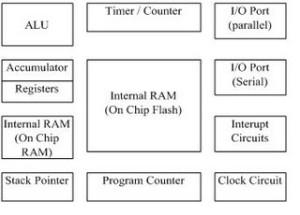 Diagram blok mikrokontroler